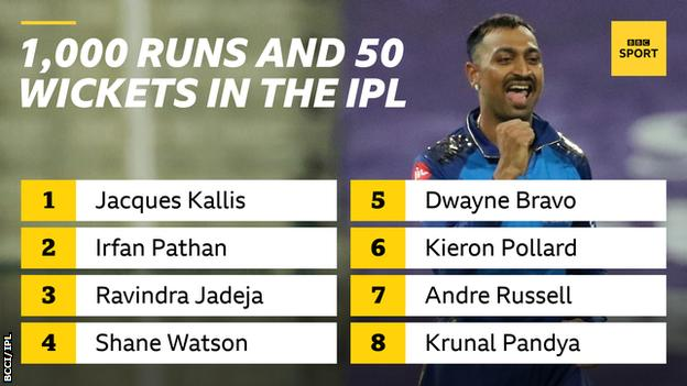 1,000 runs and 50 wickets in the IPL: Jacques Kallias, Irfan Pathan, Ravindra Jadeja, Shane Watson, Dawyne Bravo, Kieron Pollard, Andre Russell and Krunal Pandya
