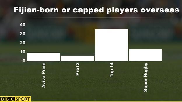 Fijian-born or capped players overseas