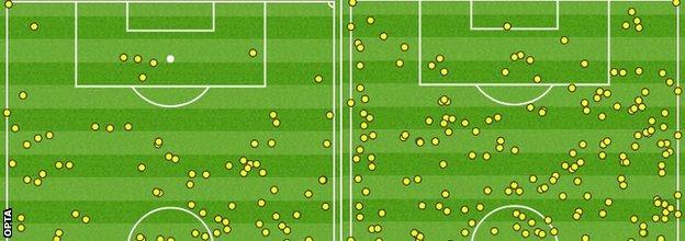 Everton touchmaps