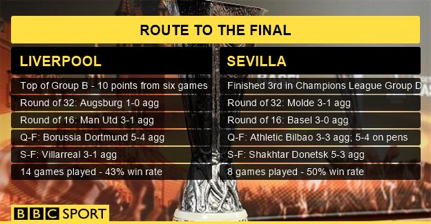 How Liverpool and Sevilla got to the Europa League final