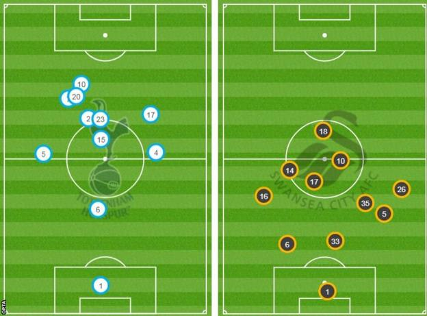 Defence v attack; the average positions of Tottenham (left) and Swansea (right)
