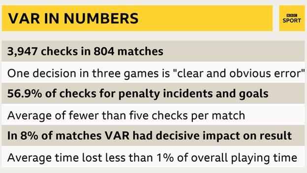 Ifab figures on VAR
