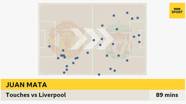 Graphic showing Juan Mata's 33 touches against Liverpool