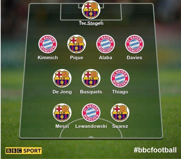 Your Barcelona v Bayern Munich XI
