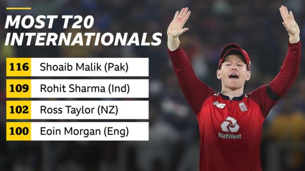 Graphic showing the most-capped players in T20 international cricket: Shoaib Malik (116), Rohit Sharma (109), Ross Taylor (102), Eoin Morgan (100)