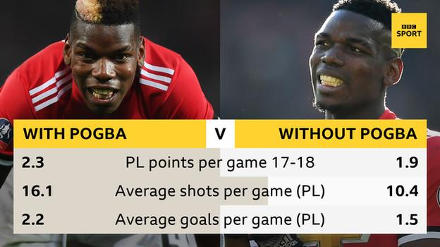 Man Utd with/without Paul Pogba in 2017-18