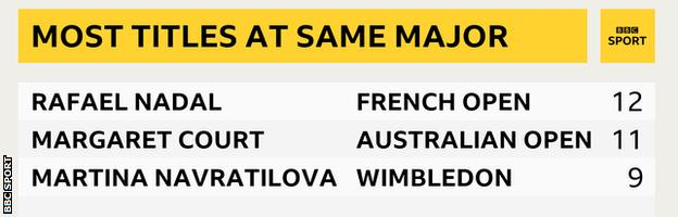 A table showing most titles won at the same major: Nadal, French Open, 12; Margaret Court, Australian Open, 11; Martina Navratilova, Wimbledon, 9