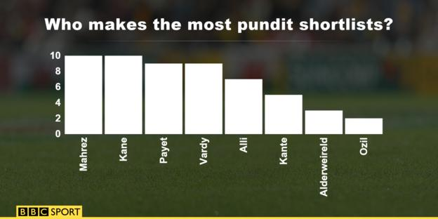 Who makes the most pundit shortlists?