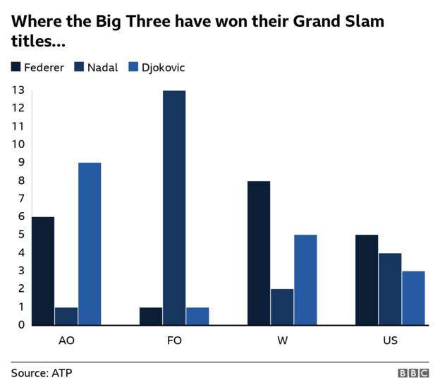 Bar chart showing how many titles Federer, Nadal and Djokovic have won at each of the four Grand Slams