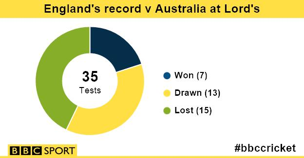 England record at Lord's v Australia