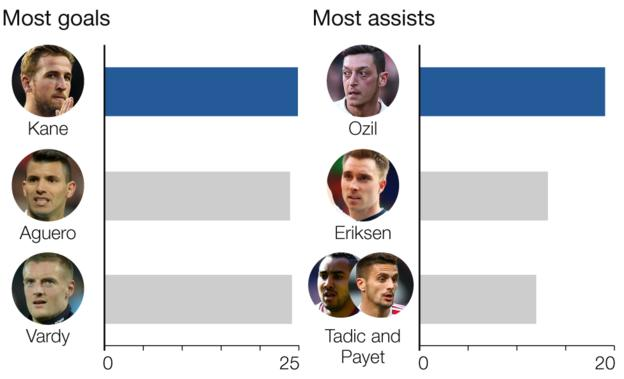 Graphic showing most goals and most assists this season: Most goals Harry Kane 25 goals, Sergio Aguero 24 goals, Jamie Vardy 24 goals. Most assists: Mesut Ozil 19, Christian Eriksen 13, Dimitri Payet 12, Dusan Tadic 12