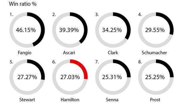 Hamilton win ratio