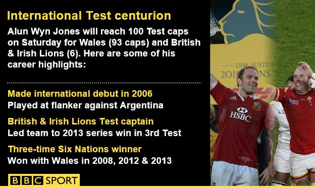 Alun Wyn Jones international cap infographic