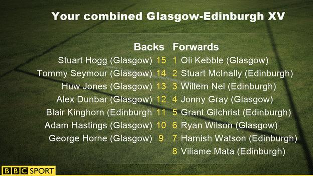 Graphic of combined Glasgow-Edinburgh XV