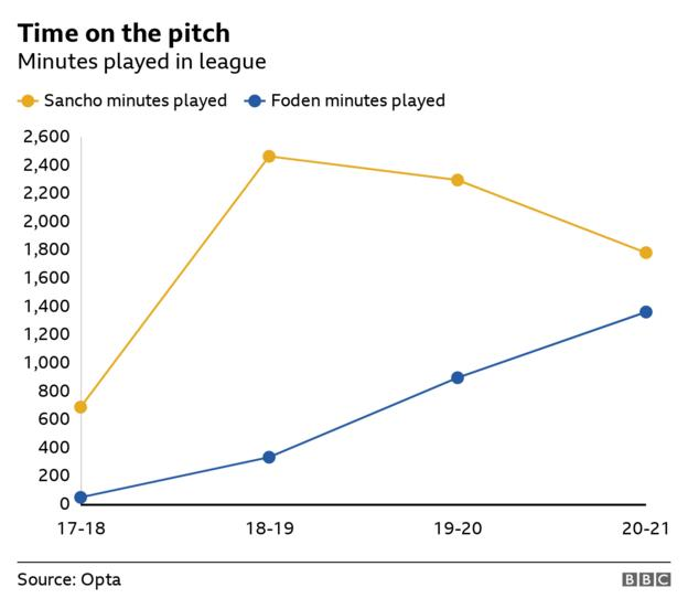 Chart showing minutes played each season by Sancho and Foden