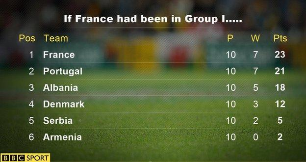 How the Group I table would look if France's friendly results counted