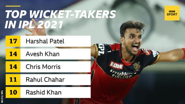 Indian Premier League top wicket-takers as the tournament resumes on 19 September: 17 Harshal Patel, 14 Avesh Khan, 14 Chris Morris, 11 Rahul Chahar and 10 Rashid Khan