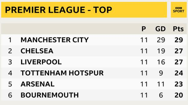 Snapshot of top of Premier League: 1st Man City, 2nd Chelsea, 3rd Liverpool, 4th Tottenham, 5th Arsenal and 6th Bournemouth