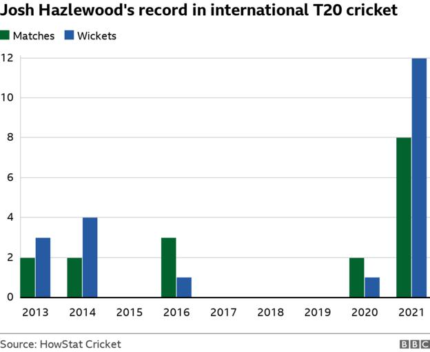 Josh Hazlewood's record in international T20 Cricket: 2013 - two matches and three wickets; 2014 - two matches and four wickets; 2015 - no matches or wickets; 2016 - three wickets and one wicket; 2017, 2018 and 2019 - no matches and no wickets; 2020 - two matches and one wicket and 2021 - eight matches and 12 wickets.