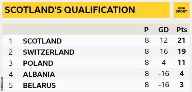 Scotland's qualification