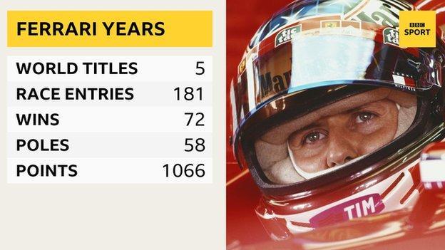Michael Schumacher Ferrari stats - 181 race, 5 world titles, 72 wins, 116 podiums and 1066 points