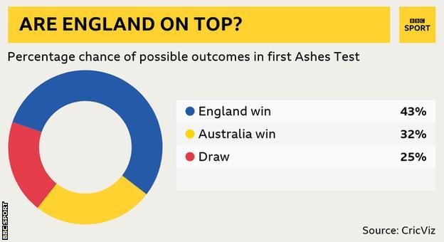 CrizViz prediction graphic: England win 43%, Australia win 32%, draw 25%