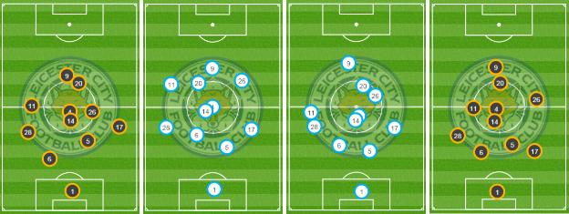 The average position of Leicester players' touches against Aston Villa, Stoke, Liverpool and Manchester City