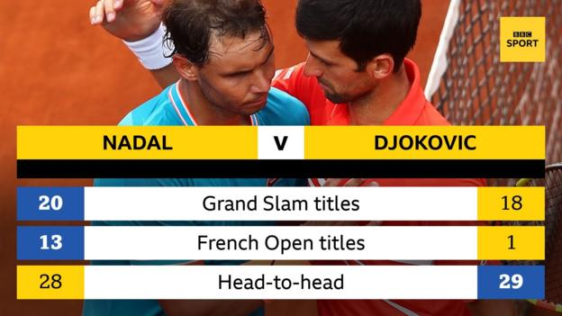 Nadal has won 20 Grand Slam titles and 13 French Open titles, compared to Djokovic's 18 Grand Slam titles and one French Open title.