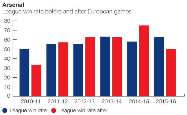 Graphic showing how Arsenal perform after European games