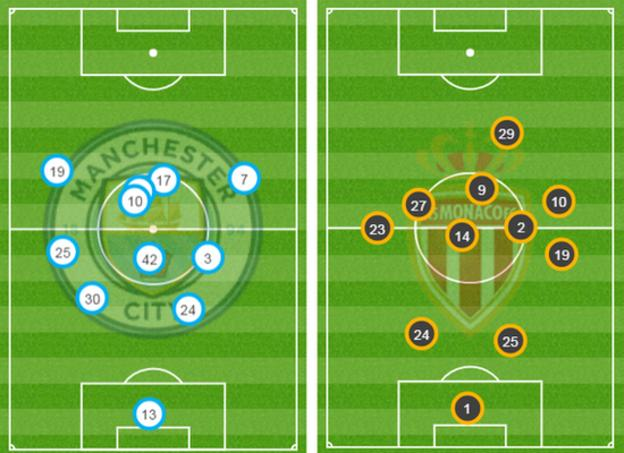 Average position of touches by Man City and Monaco players