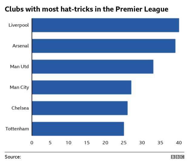 Clubs with most Premier League hat-tricks