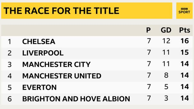 Snapshot of the top of the Premier League: 1st Chelsea, 2nd Liverpool, 3rd Man City, 4th Man Utd, 5th Everton & 6th Brighton