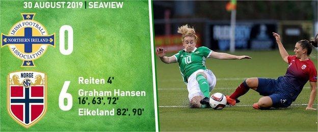 Northern Ireland 0-1 Norway