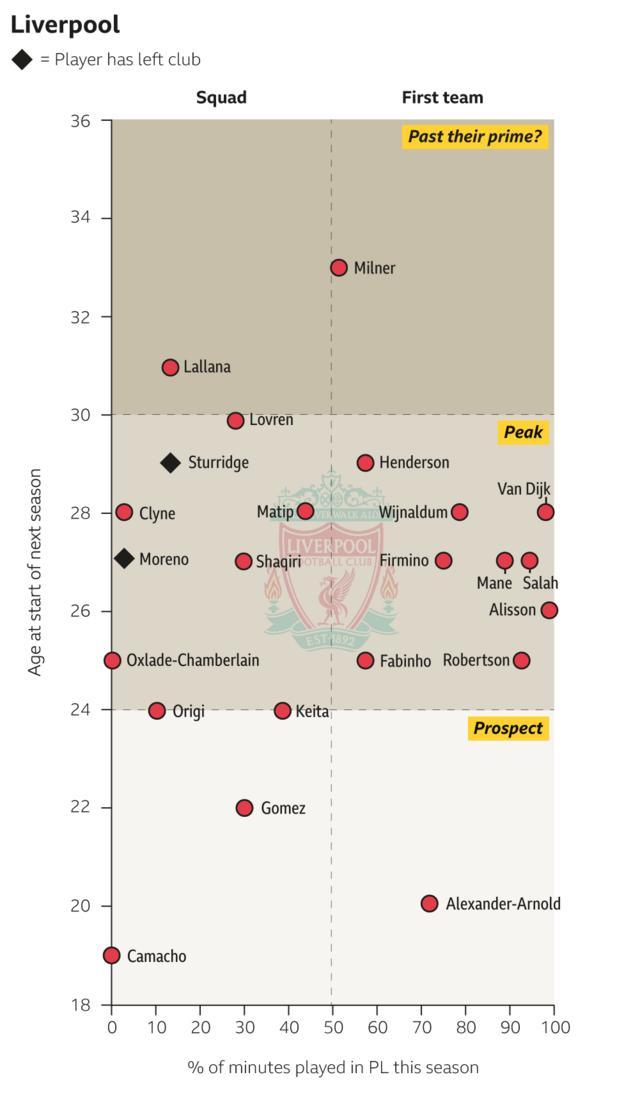 Liverpool squad graphic