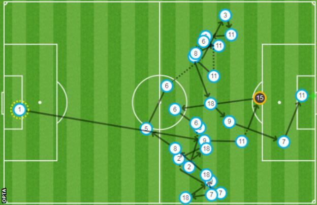 Map of Raheem Sterling's second goal