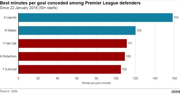 Best minutes per goal conceded among Premier League defenders since Virgil van Dijk's Liverpool debut in January 2018
