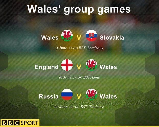 Euro 2016: Wales play Russia, England and Slovakia
