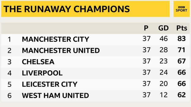 Snapshot of the top of the Premier League: 1st Man City, 2nd Man Utd, 3rd Chelsea, 4th Liverpool, 5th Leicester & 6th West Ham
