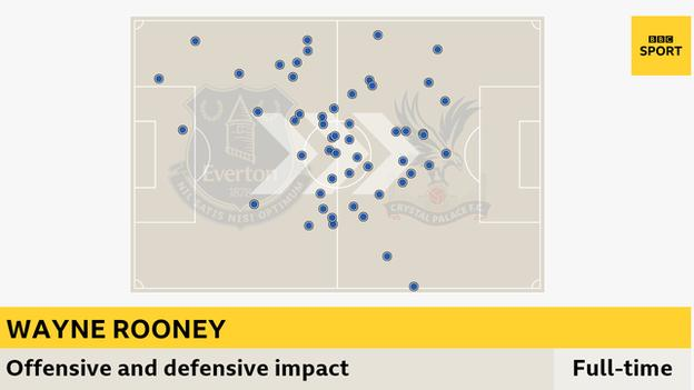 Rooney played in a deep midfield role and in a composed display he touched the ball more times in his own half (27) than he did in the Palace half (26)