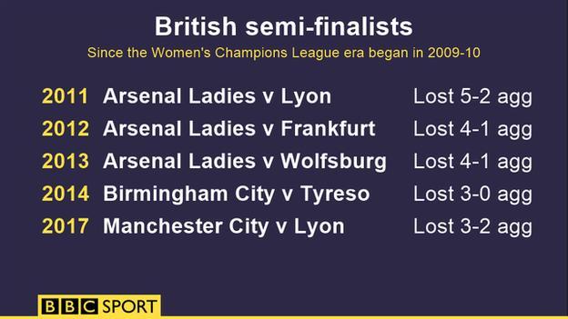 British semi-finalists