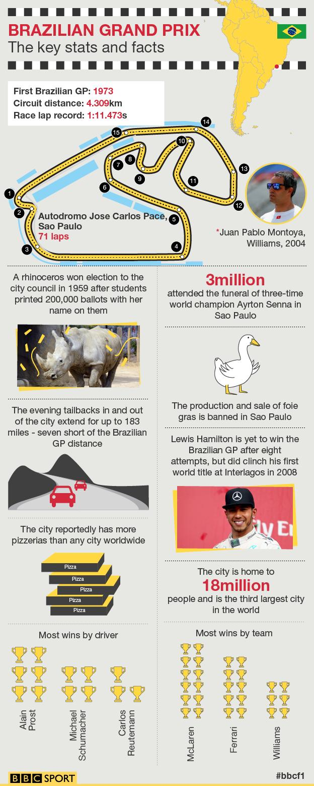 Brazilian GP graphic