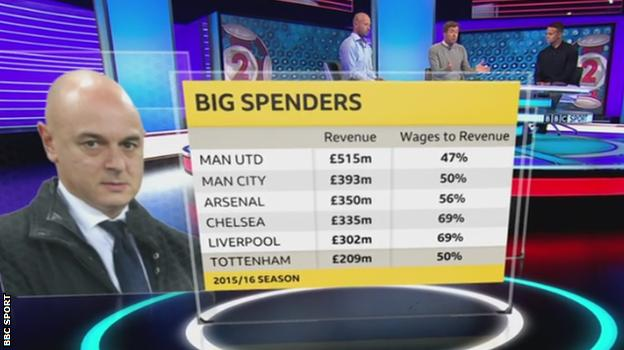 Premier League wages to revenue 2015-16