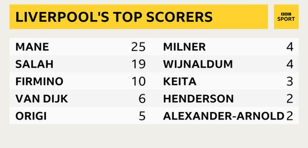 Liverpool's top scorers in this unbeaten run