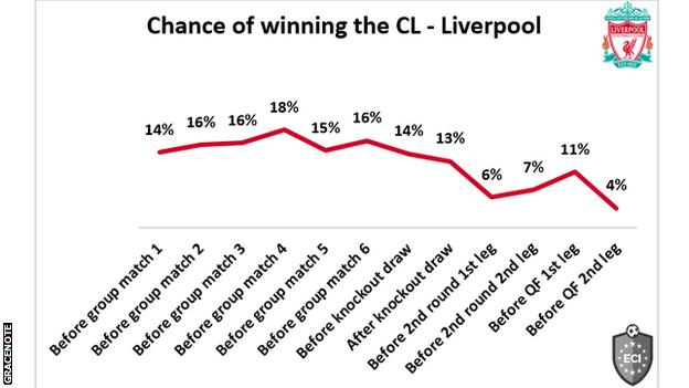Liverpool chances
