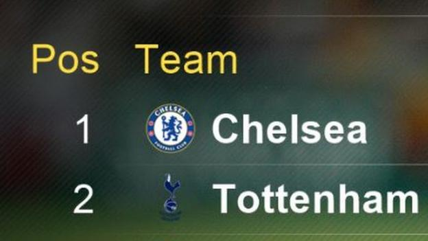Premier league chelsea to win by seven points arsenal - Bbc football league 1 table ...