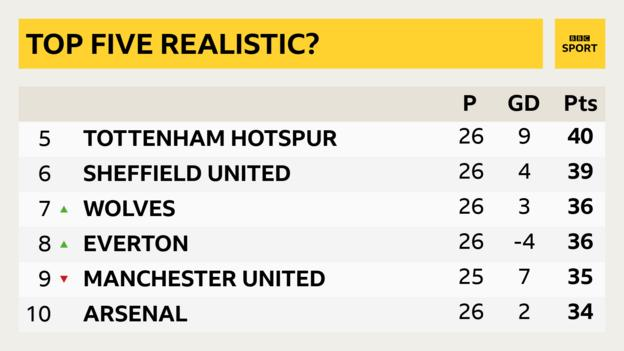 Arsenal are 10th in the Premier League table