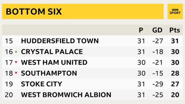 Premier League table showing Crystal Palace's climb up the table