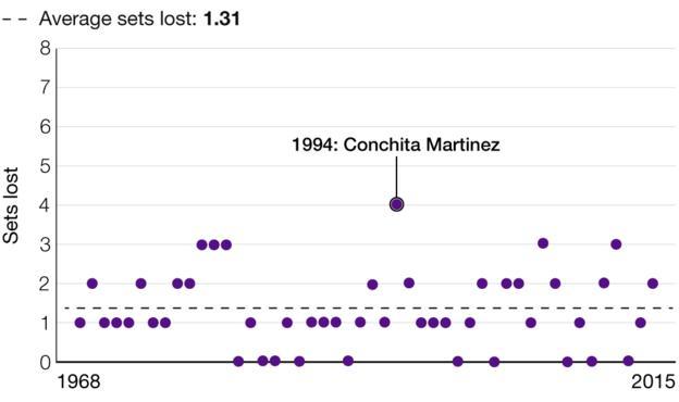 Wimbledon: Sets lost