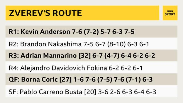 sports Alexander Zverev's route to the US Open final