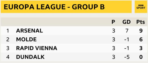 Arsenal are three points clear at the top of Group B in the Europa League